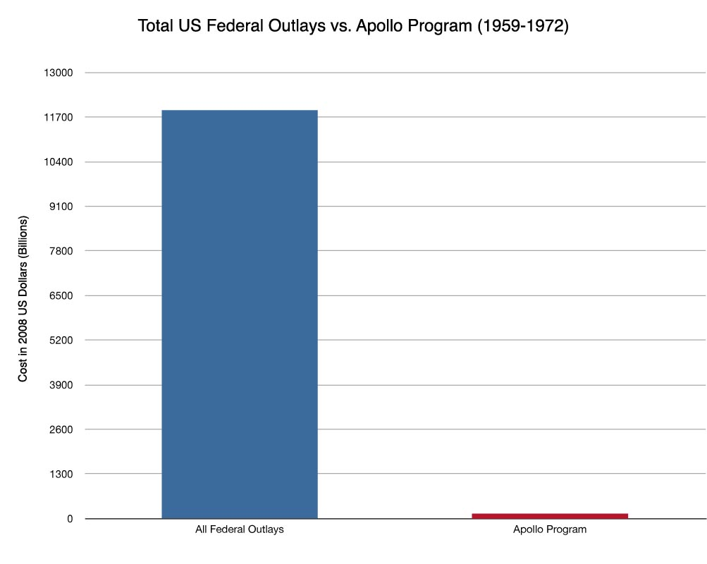 apollo program cost worth retrying space exploration us federal outlays vs apollo program cost