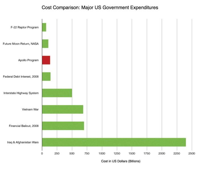 Major US Government Expenditures vs. Apollo Program